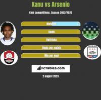 Kanu vs Arsenio h2h player stats