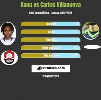 Kanu vs Carlos Villanueva h2h player stats