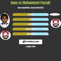 Kanu vs Mohammed Fouzair h2h player stats