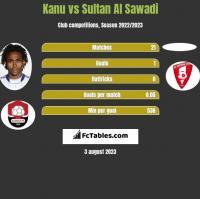 Kanu vs Sultan Al Sawadi h2h player stats