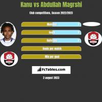 Kanu vs Abdullah Magrshi h2h player stats