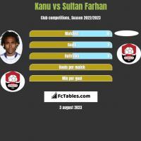 Kanu vs Sultan Farhan h2h player stats