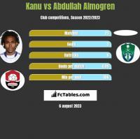 Kanu vs Abdullah Almogren h2h player stats