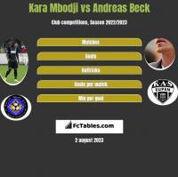 Kara Mbodji vs Andreas Beck h2h player stats