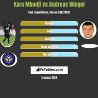 Kara Mbodji vs Andreas Wiegel h2h player stats