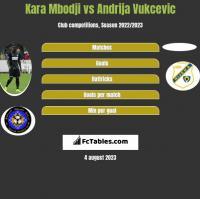 Kara Mbodji vs Andrija Vukcevic h2h player stats