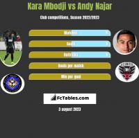 Kara Mbodji vs Andy Najar h2h player stats