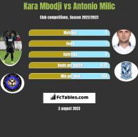 Kara Mbodji vs Antonio Milic h2h player stats