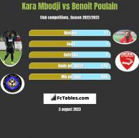 Kara Mbodji vs Benoit Poulain h2h player stats