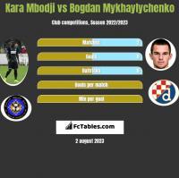 Kara Mbodji vs Bogdan Mykhaylychenko h2h player stats
