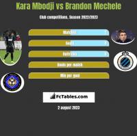 Kara Mbodji vs Brandon Mechele h2h player stats