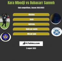 Kara Mbodji vs Bubacarr Sanneh h2h player stats