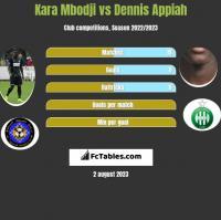 Kara Mbodji vs Dennis Appiah h2h player stats