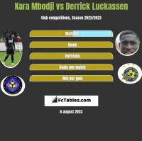 Kara Mbodji vs Derrick Luckassen h2h player stats