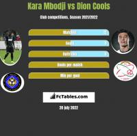 Kara Mbodji vs Dion Cools h2h player stats