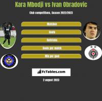 Kara Mbodji vs Ivan Obradovic h2h player stats