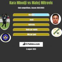 Kara Mbodji vs Matej Mitrovic h2h player stats