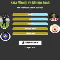 Kara Mbodji vs Menno Koch h2h player stats