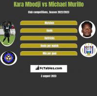 Kara Mbodji vs Michael Murillo h2h player stats