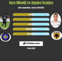 Kara Mbodji vs Ognjen Vranjes h2h player stats