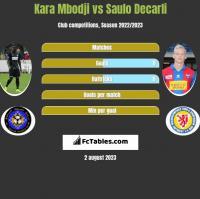 Kara Mbodji vs Saulo Decarli h2h player stats