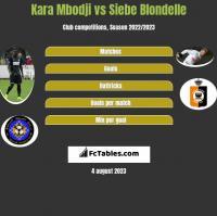 Kara Mbodji vs Siebe Blondelle h2h player stats
