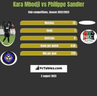 Kara Mbodji vs Philippe Sandler h2h player stats