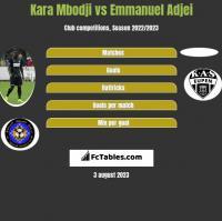 Kara Mbodji vs Emmanuel Adjei h2h player stats