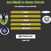 Kara Mbodji vs Hannes Delcroix h2h player stats