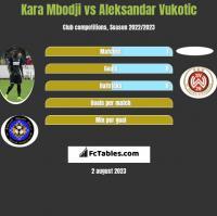 Kara Mbodji vs Aleksandar Vukotic h2h player stats