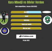 Kara Mbodji vs Olivier Verdon h2h player stats