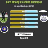 Kara Mbodji vs Amine Khammas h2h player stats