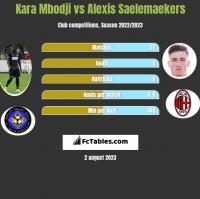 Kara Mbodji vs Alexis Saelemaekers h2h player stats