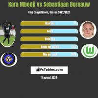 Kara Mbodji vs Sebastiaan Bornauw h2h player stats