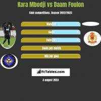 Kara Mbodji vs Daam Foulon h2h player stats