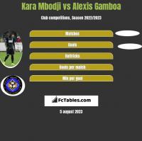 Kara Mbodji vs Alexis Gamboa h2h player stats