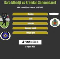 Kara Mbodji vs Brendan Schoonbaert h2h player stats