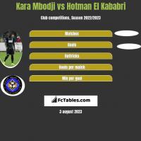 Kara Mbodji vs Hotman El Kababri h2h player stats