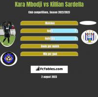 Kara Mbodji vs Killian Sardella h2h player stats