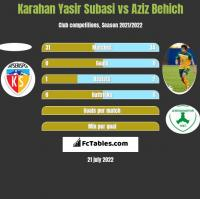 Karahan Yasir Subasi vs Aziz Behich h2h player stats