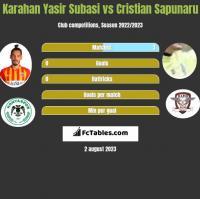 Karahan Yasir Subasi vs Cristian Sapunaru h2h player stats
