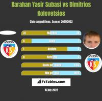 Karahan Yasir Subasi vs Dimitrios Kolovetsios h2h player stats