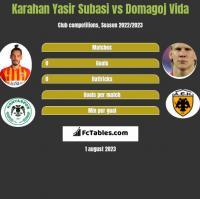Karahan Yasir Subasi vs Domagoj Vida h2h player stats
