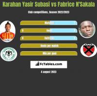Karahan Yasir Subasi vs Fabrice N'Sakala h2h player stats