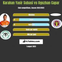 Karahan Yasir Subasi vs Oguzhan Capar h2h player stats
