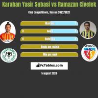 Karahan Yasir Subasi vs Ramazan Civelek h2h player stats