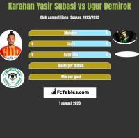 Karahan Yasir Subasi vs Ugur Demirok h2h player stats