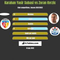 Karahan Yasir Subasi vs Zoran Kvrzic h2h player stats