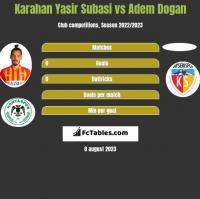 Karahan Yasir Subasi vs Adem Dogan h2h player stats