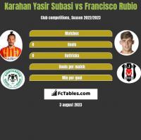 Karahan Yasir Subasi vs Francisco Rubio h2h player stats